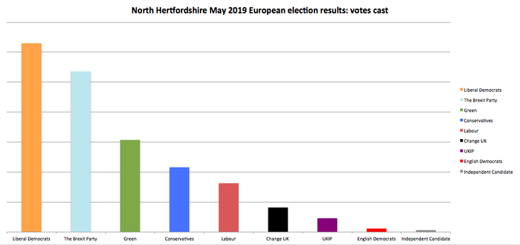 European election bar chart